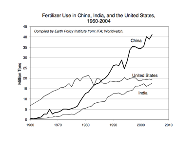 Fertilizer Use in China, India, and the United States, 1960-2004. Courtesy of Earth Policy Institute.