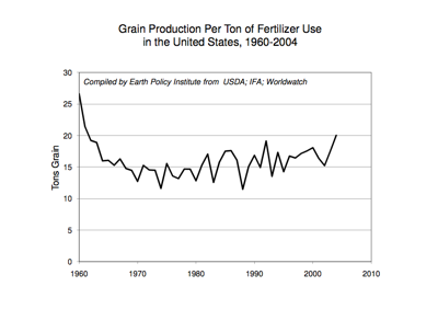 Grain Production Per Ton of Fertilizer Use in the United States, 1960-2004. Courtesy of Earth Policy Institute.