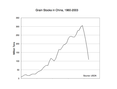 Grain Stocks in China, 1960-2003. Courtesy of Earth Policy Institute.