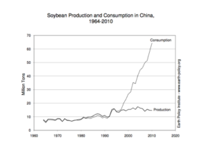 Soy in China. Courtesy of Earth Policy Institute.