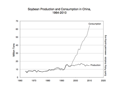 Soybean Production and Consumption in China, 1964-2010. Courtesy of Earth Policy Institute.