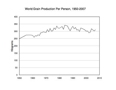 World Grain Production Per Person, 1950-2007. Courtesy of Earth Policy Institute.