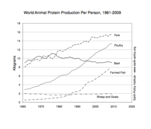 World animal protein production. Courtesy of the Earth Policy Institute.