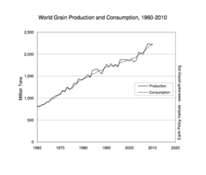World Grain Production and Consumption. Courtesy Earth Policy Institute.