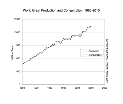 World Grain Production and Consumption, 1960-2010. Courtesy of Earth Policy Institute.