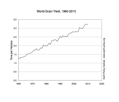 World Grain Yield, 1960-2010. Courtesy of Earth Policy Institute.