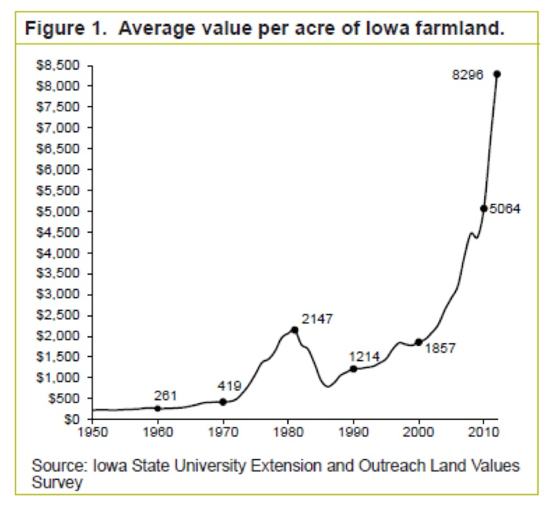 Average value per acre of Iowa farmland - 1950 - 2010